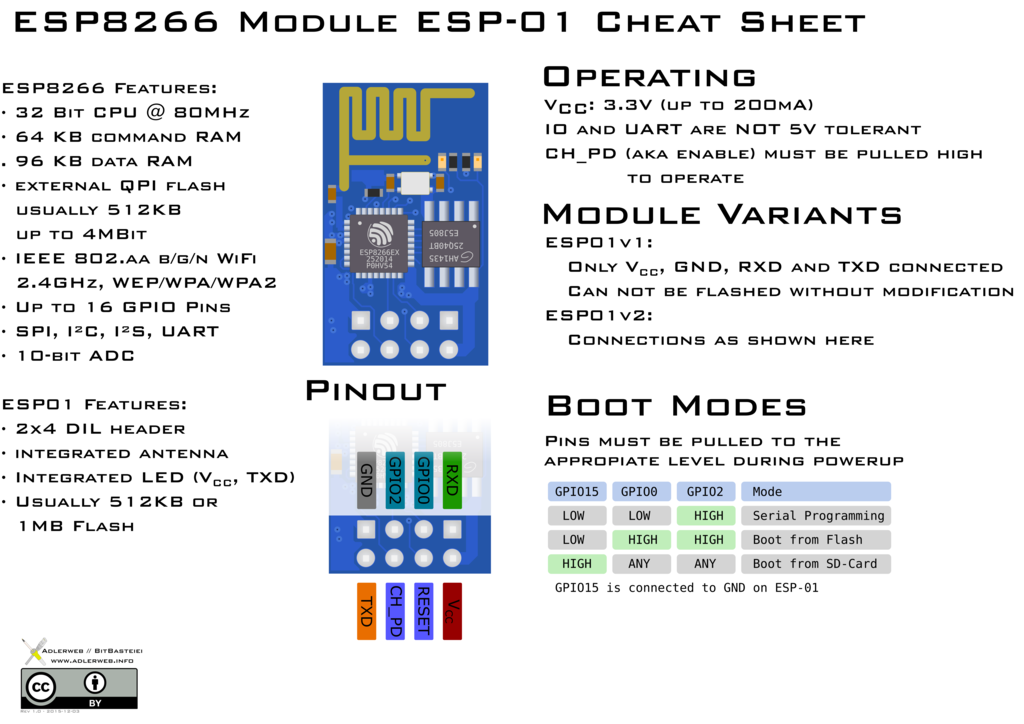 esp8266_esp_01_module_pinout_diagram_cheat_sheet_by_adlerweb-d9iwm7a